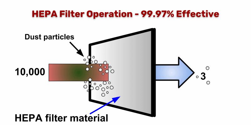 Efikasnost HEPA filtera - dijagram