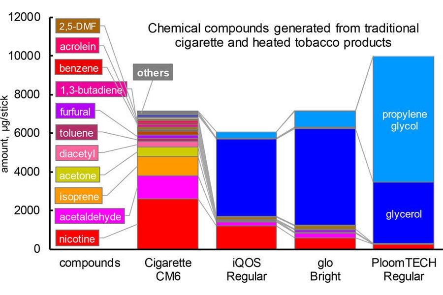 Naučna studija Poredjenje hemijskih jedinjenja u tradicinalnim i IQOS cigaretama-n