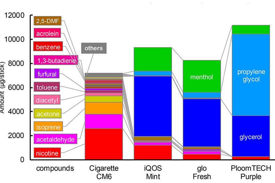 Naučna studija Poredjenje hemijskih jedinjenja u tradicinalnim i IQOS cigaretama sa dodatnkom mentola-Grafikon