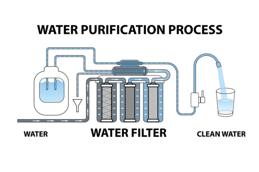 Postupak prečišćavanje vode Reverzna Osmoza