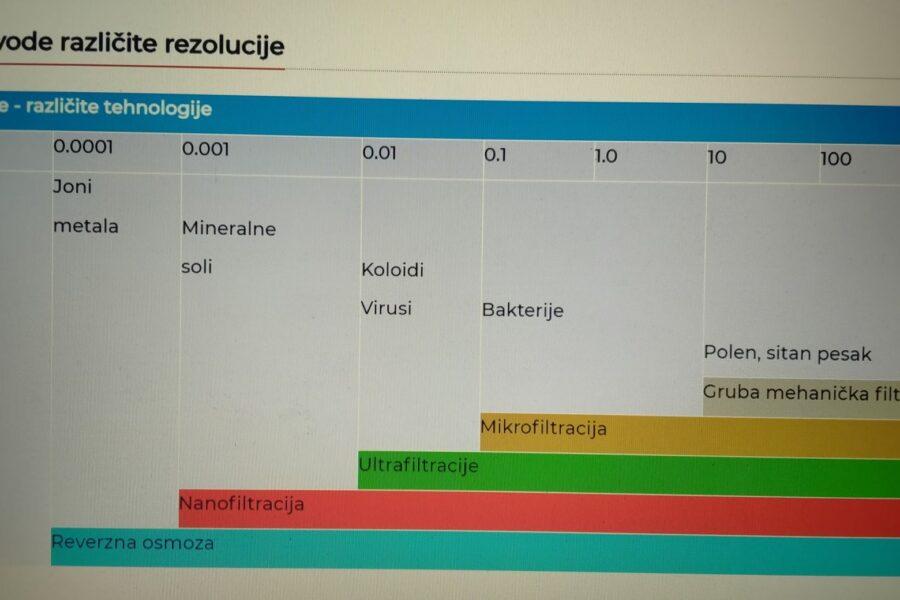 Tabela sa tehnologijama filtracije